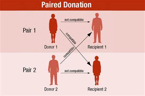 Essay organ donation introduction